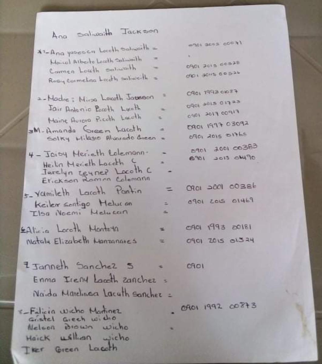 Listado de mujeres que han sido identificadas para el patrullaje de los nidos de guara roja